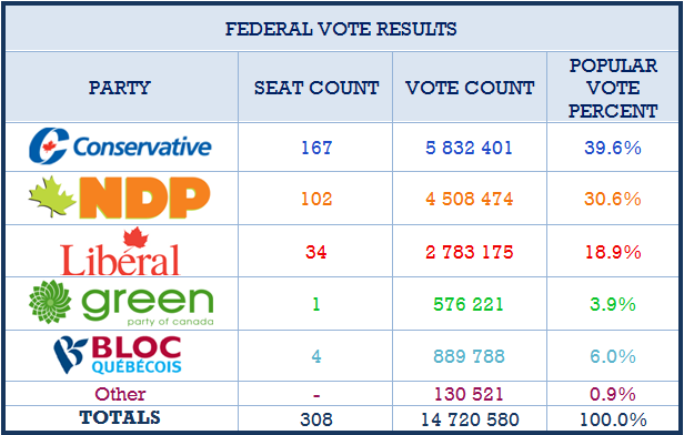 Student Vote vs Federal Election Results