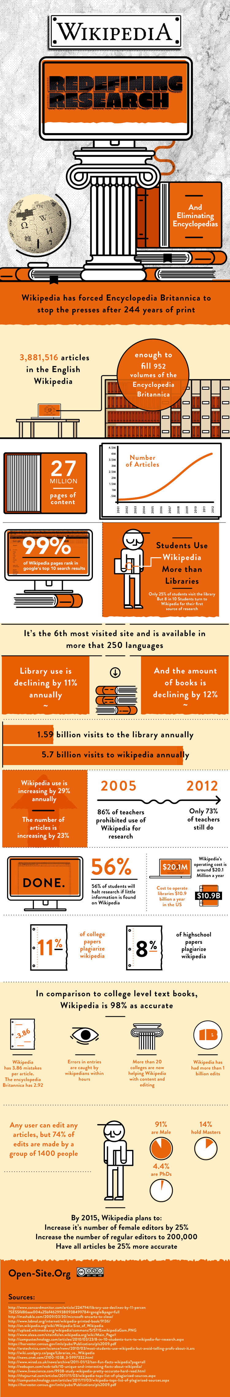 Photo of the Day: Wikipedia infographic