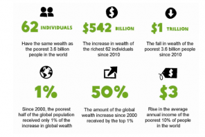 The Richest 62 People have the Same Wealth as the Poorest Half of World