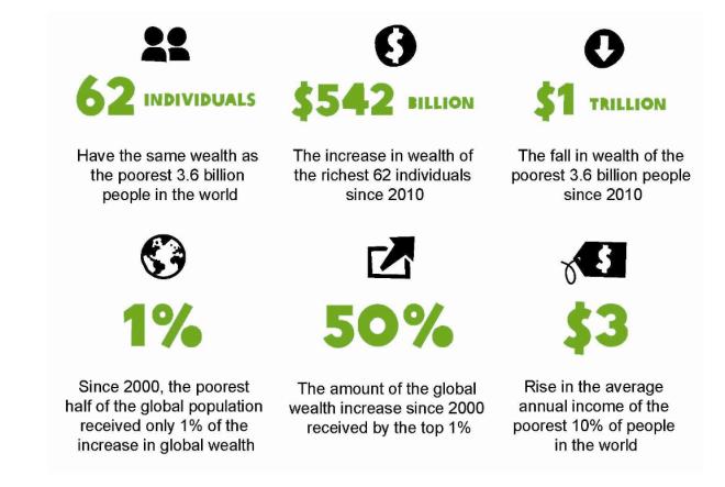 Resultado de imagem para oxfam wealth report